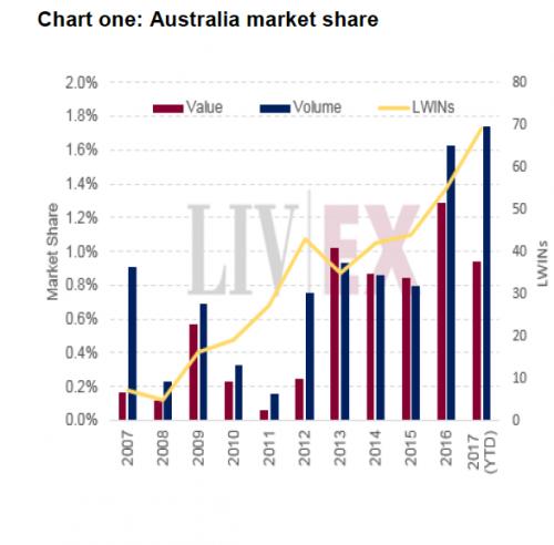 澳洲葡萄酒日渐崛起