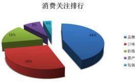 中国葡萄酒市场高速增长,为何你的葡萄酒还是卖不动?