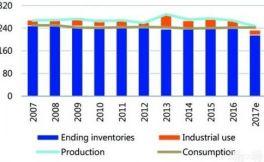 今年葡萄酒产量下降,会对明年的葡萄酒供应量产生严重影响