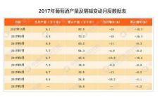 今年前十个月,中国葡萄酒产量达82万千升