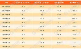 2017年中国葡萄酒产量大数据新鲜出炉