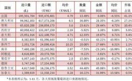 中国市场占据大量澳洲葡萄酒出口量