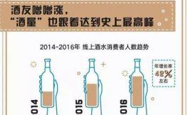 2017天猫酒水线上消费数据报告新鲜出炉