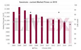 西施佳雅Sassicaia 2015发布,葡萄酒大师James Suckling给它评分98
