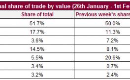 上周Liv-ex市场交易状况,意大利葡萄酒交易份额开始上升