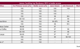 James Suckling对2015年份波尔多给予100满分