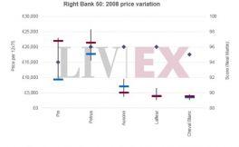 Liv-ex探讨波尔多右岸50指数和右岸100指数的价格表现