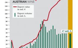 2017年奥地利葡萄酒出口额再创新高