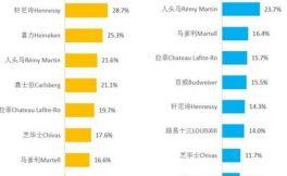 网民对外资品牌好感度在线调查榜单新鲜出炉