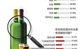 中国消费者最容易购买到假冒葡萄酒