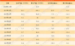 2018年1-2月中国葡萄酒产量报告新鲜出炉