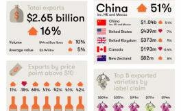 澳洲葡萄酒出口到中国市场的金额突破10亿澳元