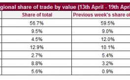 上周Liv-ex市场交易总结:小拉菲市场交易最活跃