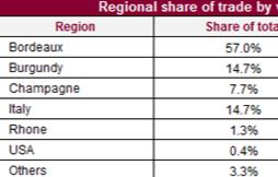 Liv-ex市场上周交易总结,西施佳雅再次成为最高交易总值葡萄酒