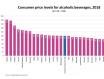 最新数据:爱尔兰、英国和瑞典是欧盟中购买酒精饮料最昂贵的国家