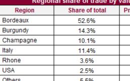 Liv-ex上周交易总结,勃艮第市场份额有所回升