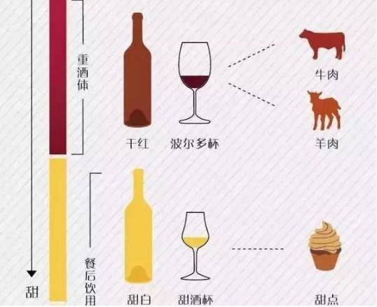 请客喝酒,选什么样的红酒既有面子上档次,又实惠划算?
