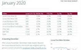2020 年1月份Liv-ex市场报告出炉