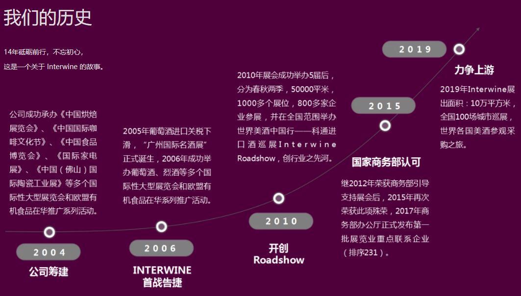 Interwine 广州国际名酒展 秋节展