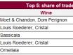 Liv-ex上周交易总结,唐培里侬2008年葡萄酒再次占据榜首