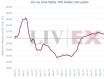 Liv-ex 100指数5月下跌0.76%