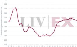 Liv-ex 100指数7月上升1.5%