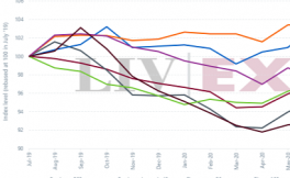 Liv-ex 1000指数7月份上升0.53%
